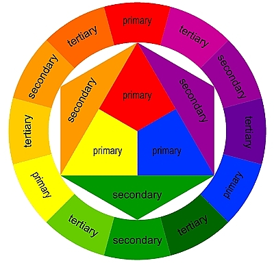 colorwheel Kako upariti boje?
