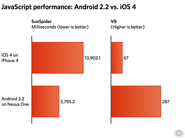 slika 4 Bitka Titana: Android vs. iOS