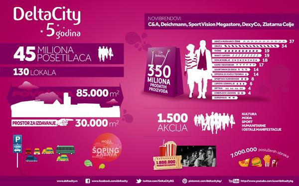 Delta City infografika C&A za peti rođendan Delta City ja