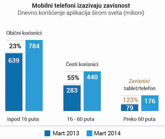 grafikon za tekst Zabrinite se: Da li smo kolektivno zavisni od telefona?