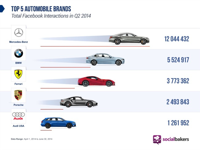 mercedes benz najinteraktivniji automobilski brend na drustvenim mrezama statistika 2 Mercedes Benz: Najinteraktivniji automobilski brend na društvenim mrežama