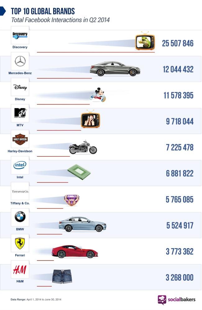 mercedes benz najinteraktivniji automobilski brend na drustvenim mrezama statistika Mercedes Benz: Najinteraktivniji automobilski brend na društvenim mrežama
