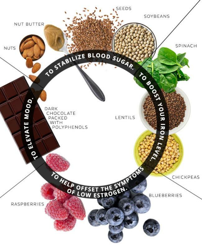 hrana za pms 1 Hrana kojom ćete pobediti PMS