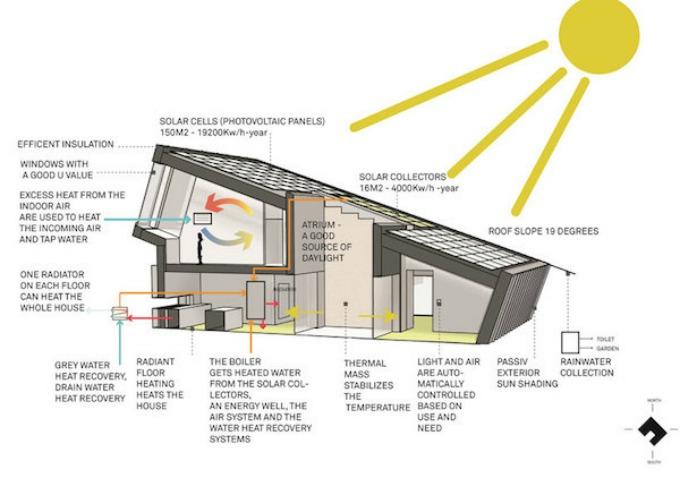 ekoloska kuca skica Kuća koja proizvodi i štedi energiju