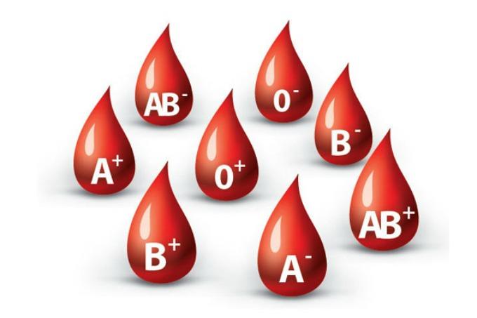 krvna grupa Kako krvna grupa određuje tvoju ličnost