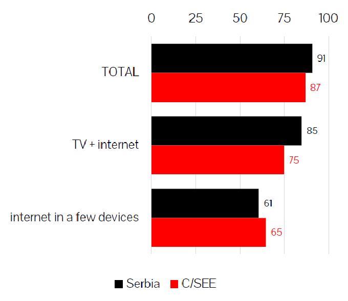 ds2 Internet je postao mobilni medij