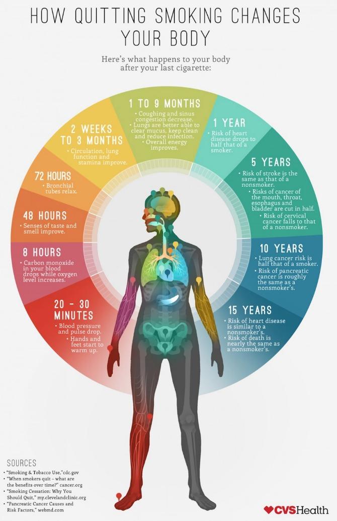 Kako prestanak pušenja utiče na organizam Kako prestanak pušenja utiče na organizam