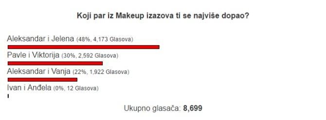 makeup 8 Ovo su POBEDNICI YouTube serijala Makeup izazov: Kad moj dečko uzme šminku u ruke!