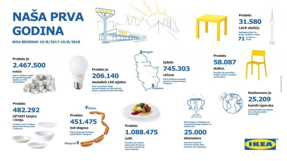 2018 08 10 IKEA Naša prva godina e1533895678299 IKEA proslavlja svoj prvi rođendan u Srbiji