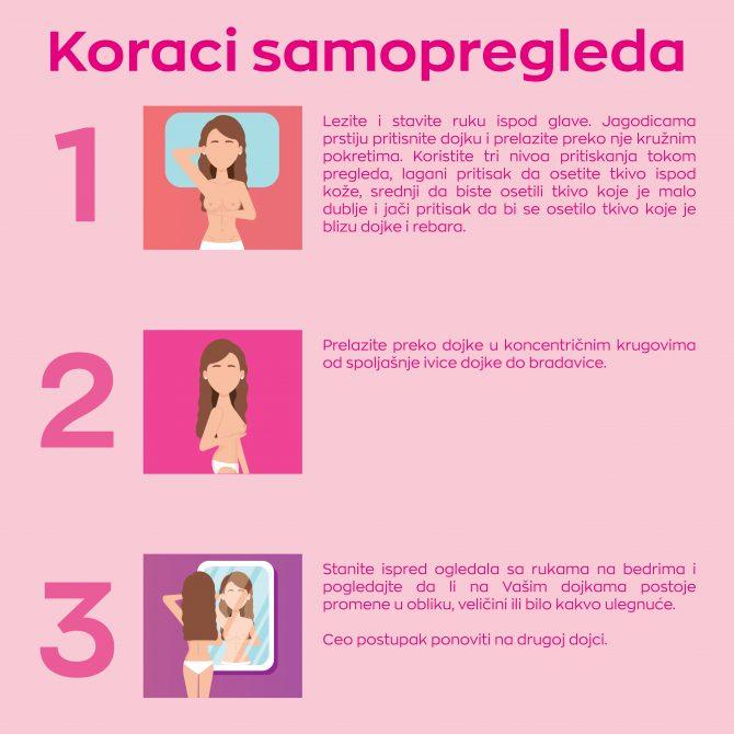 Koraci Samopregleda e1584955555704 Ranim otkrivanjem i adekvatnom podrškom do izlečenja raka dojke